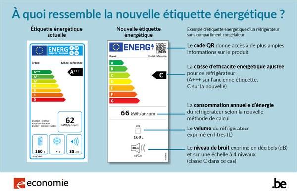 Infographie sur la nouvelle étiquette énergétique